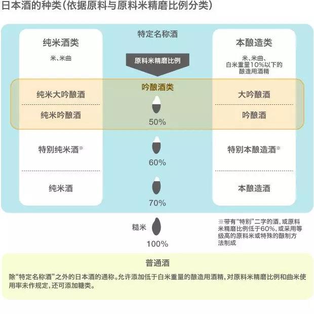 日本酒基础指南(上)
